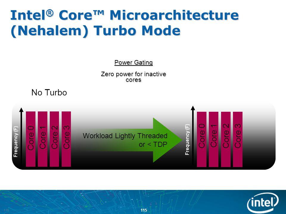 Intel® Core™ Microarchitecture (Nehalem) Turbo Mode