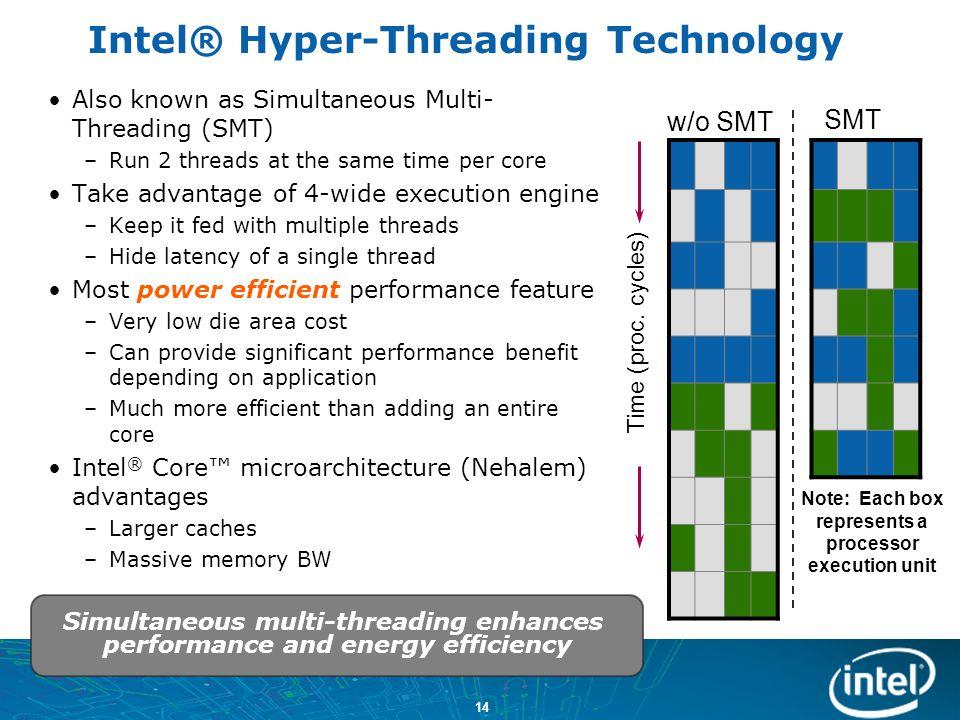 Intel® Hyper-Threading Technology