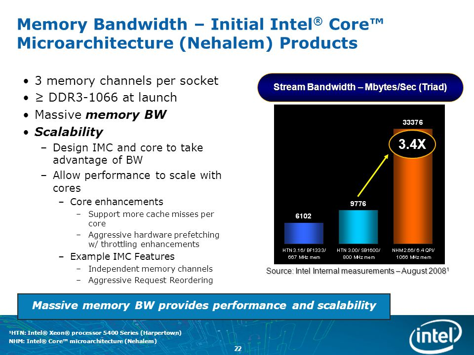 Memory Bandwidth – Initial Intel® Core™ Microarchitecture (Nehalem) Products