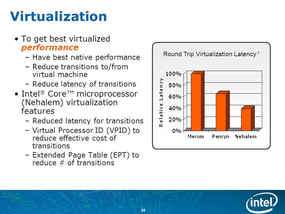 Round Trip Virtualization Latency