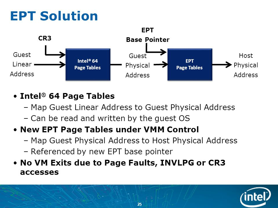 EPT Solution Intel® 64 Page Tables