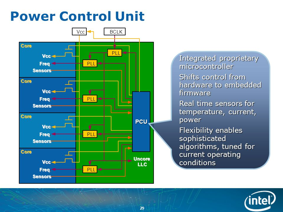 Power Control Unit Integrated proprietary microcontroller