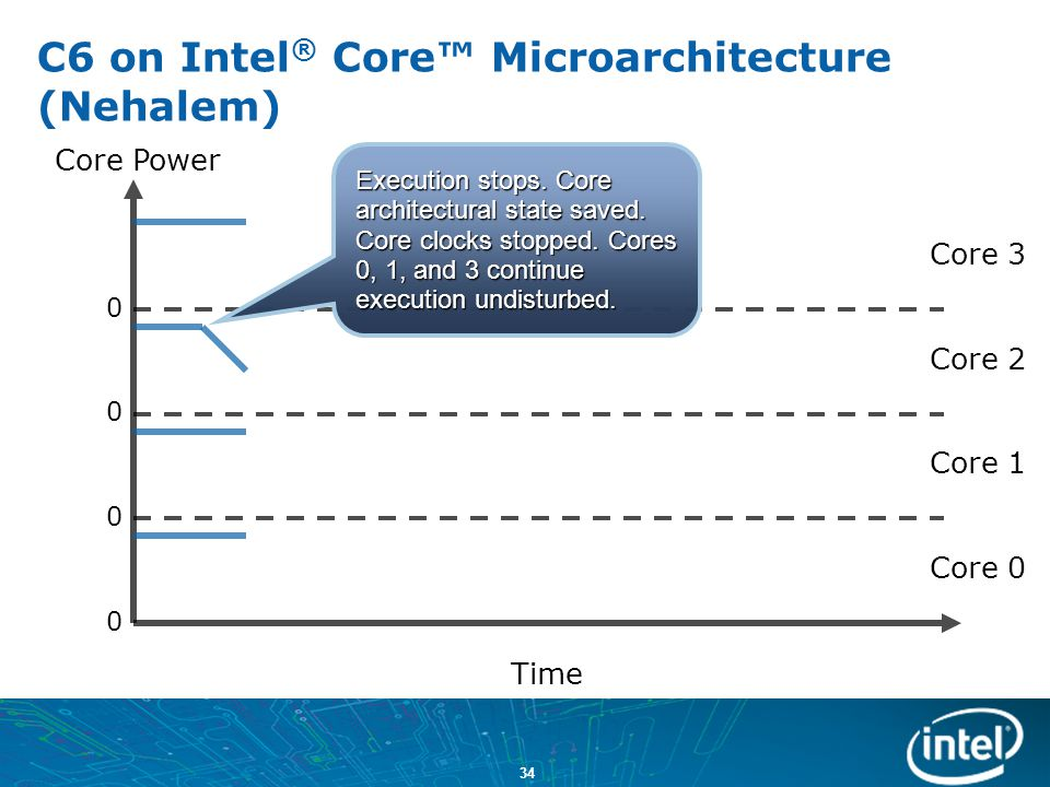 C6 on Intel® Core™ Microarchitecture (Nehalem)