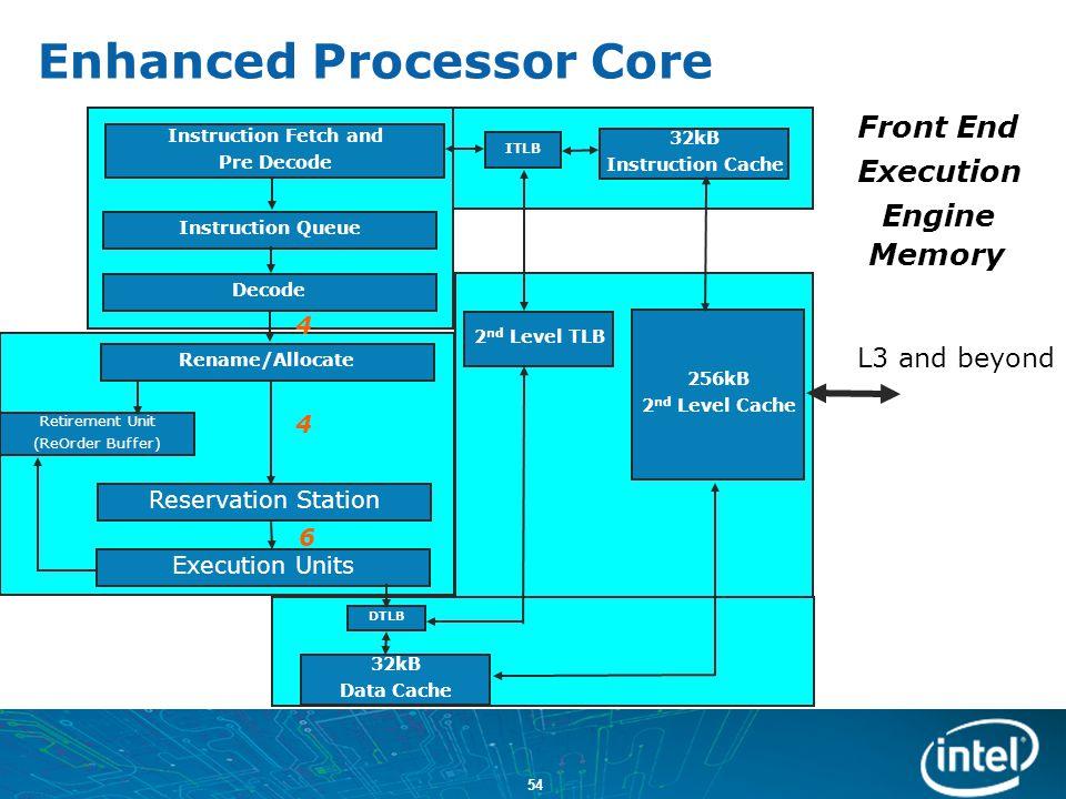 Enhanced Processor Core