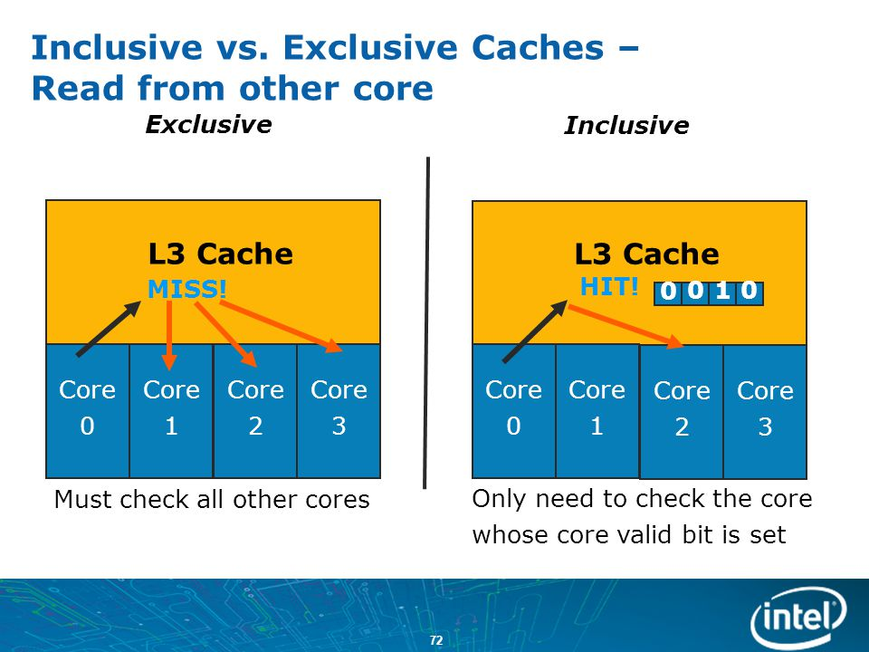 Inclusive vs. Exclusive Caches – Read from other core