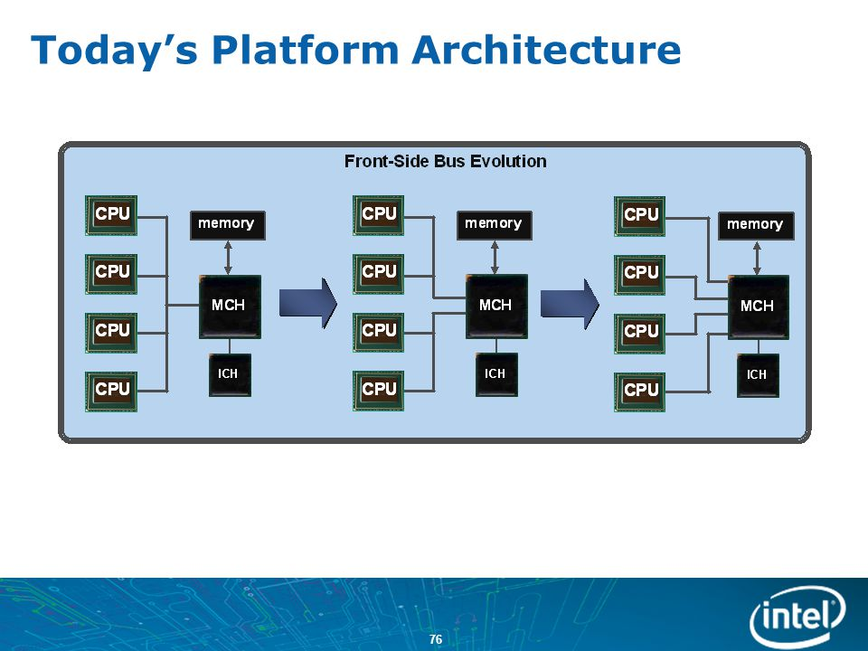 Today's Platform Architecture