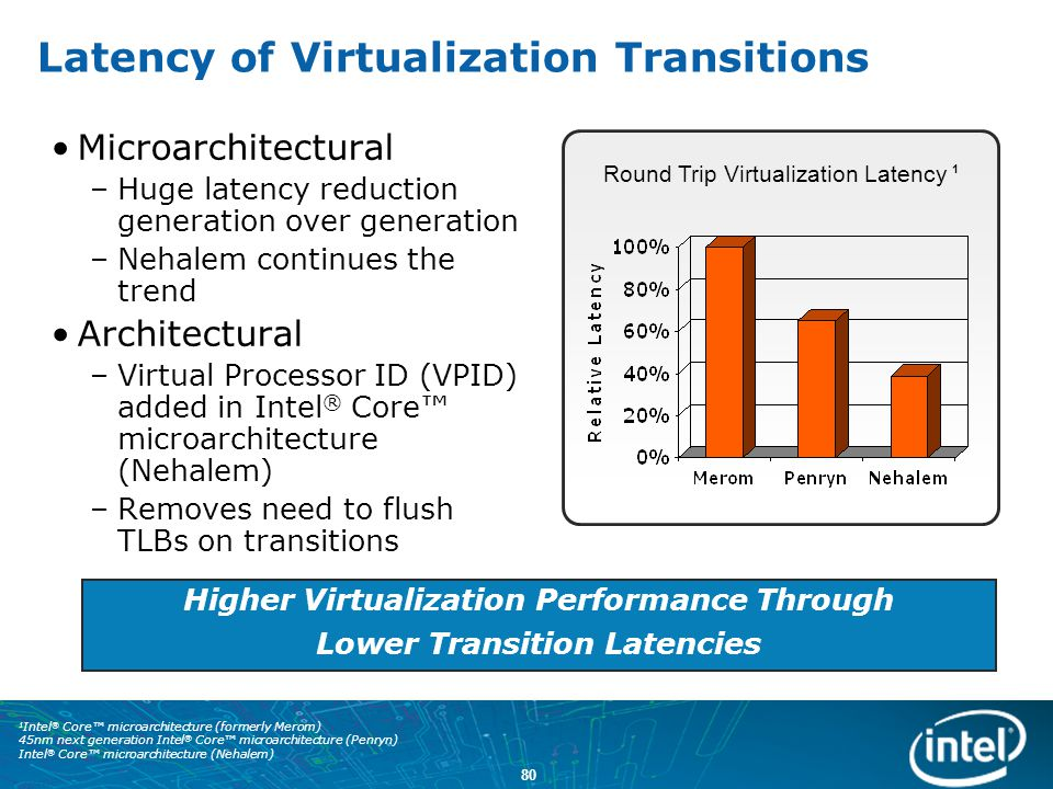 Latency of Virtualization Transitions