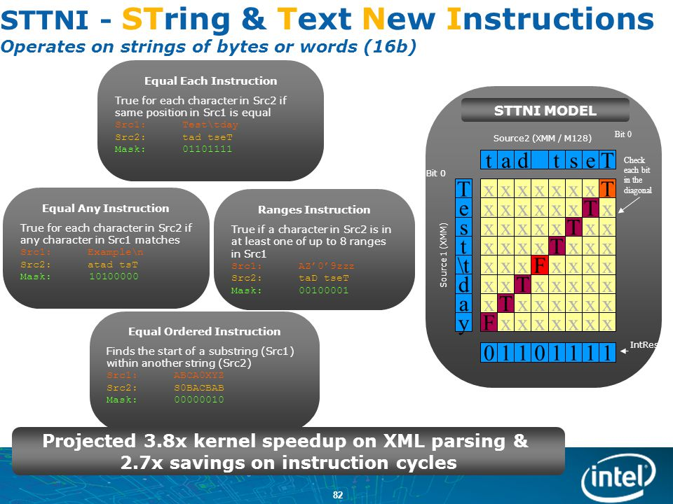 STTNI - STring & Text New Instructions Operates on strings of bytes or words (16b)