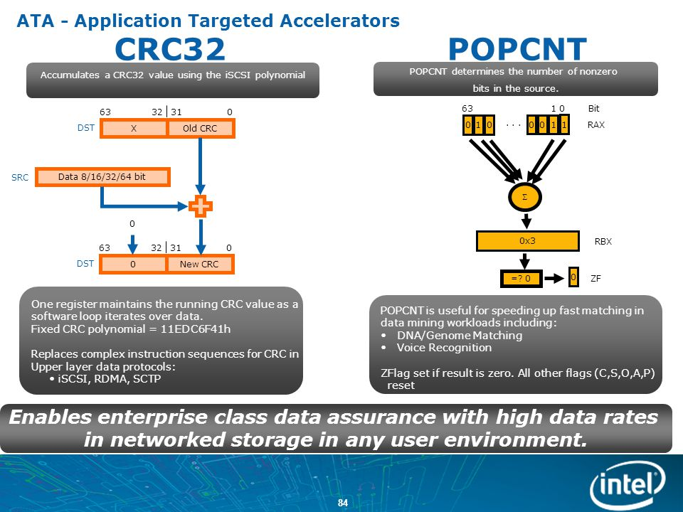 ATA - Application Targeted Accelerators CRC32 POPCNT