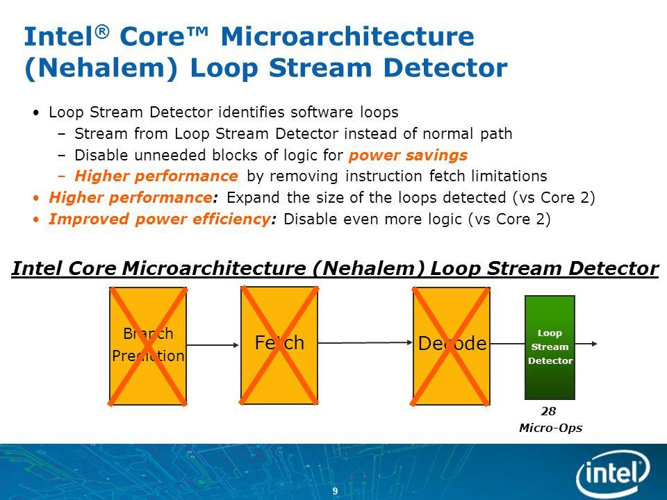 Intel® Core™ Microarchitecture (Nehalem) Loop Stream Detector