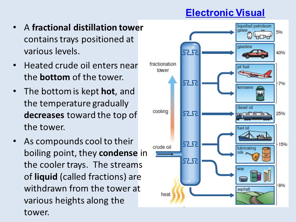 Electronic Visual A fractional distillation tower contains trays positioned at various levels. Heated crude oil enters near the bottom of the tower.