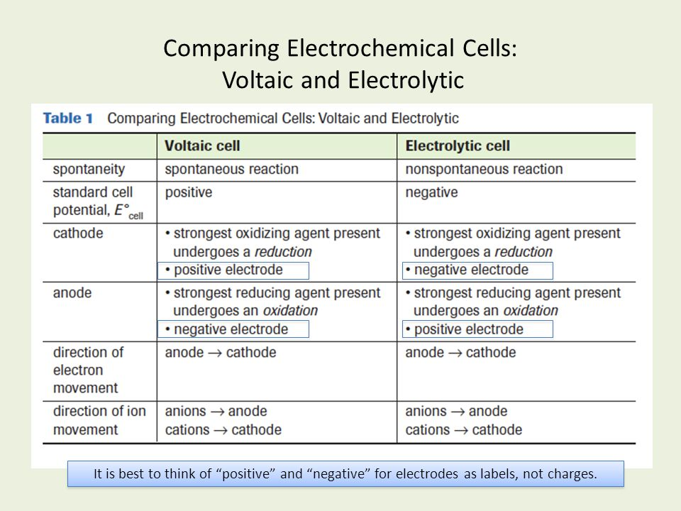 Comparing Electrochemical Cells: Voltaic and Electrolytic