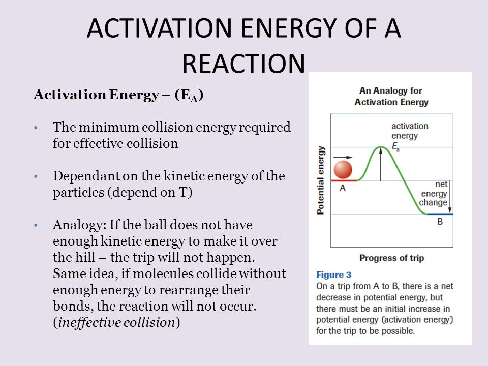 ACTIVATION ENERGY OF A REACTION