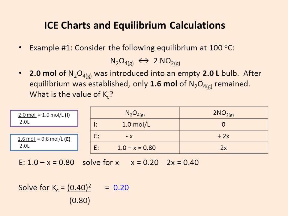 ICE Charts and Equilibrium Calculations