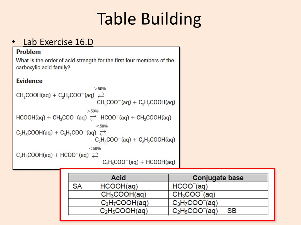 Table Building Lab Exercise 16.D