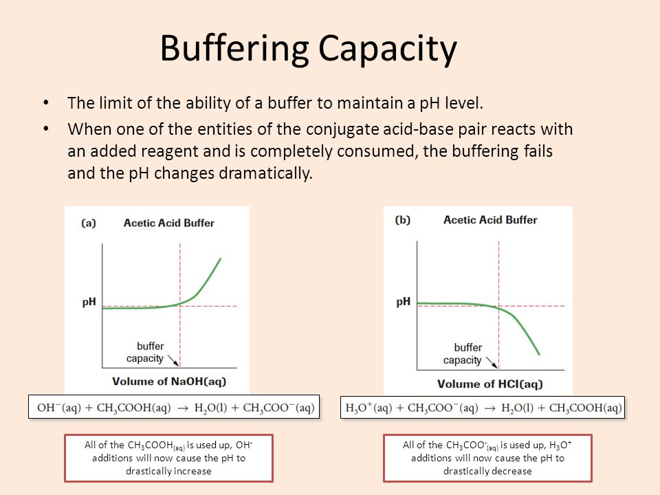 Buffering Capacity The limit of the ability of a buffer to maintain a pH level.