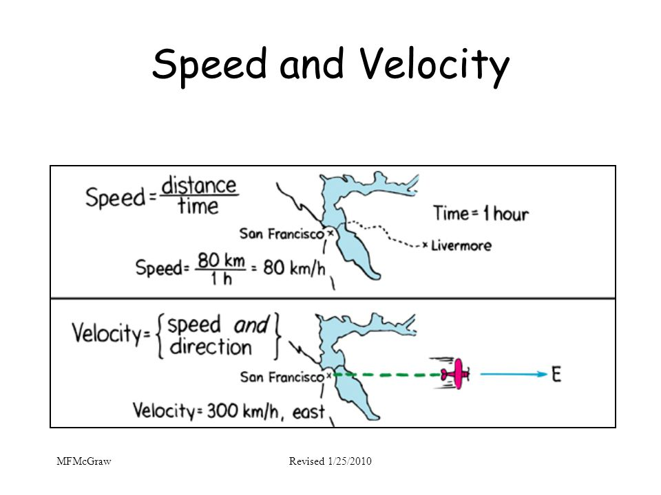Speed and Velocity MFMcGraw Revised 1/25/2010