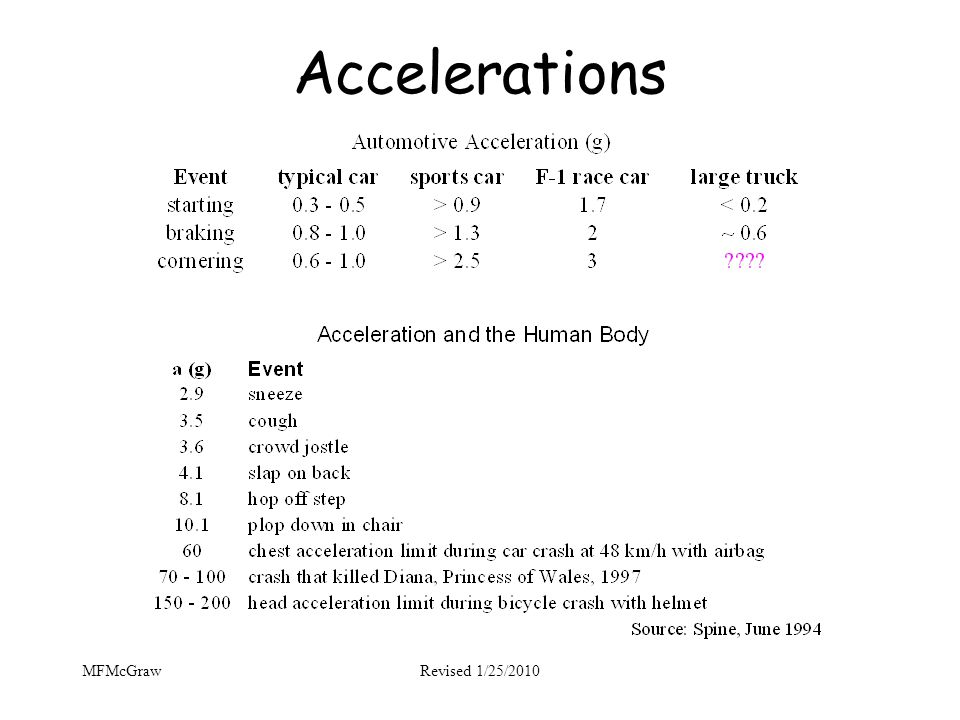 Accelerations MFMcGraw Revised 1/25/2010