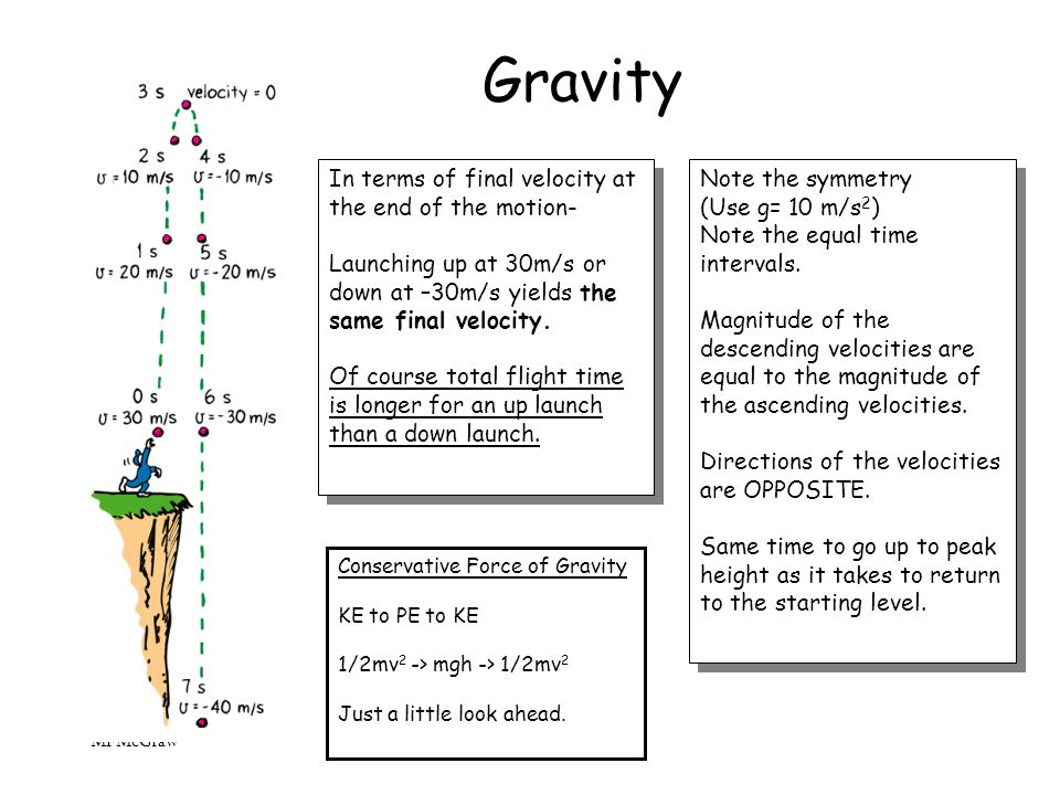 Gravity In terms of final velocity at the end of the motion-
