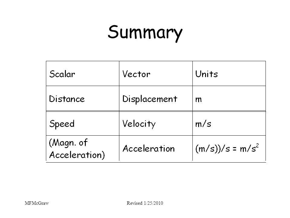 Summary MFMcGraw Revised 1/25/2010