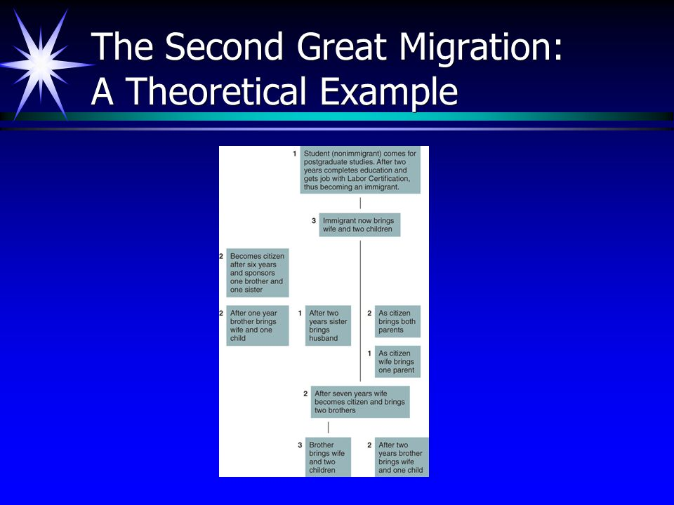 The Second Great Migration: A Theoretical Example