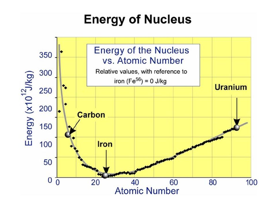 The graph above compares the energy of the nucleus in one kilogram of matter for