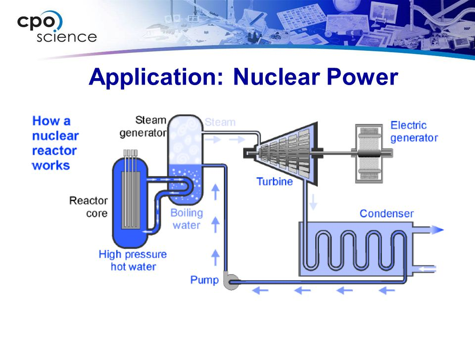 Application: Nuclear Power