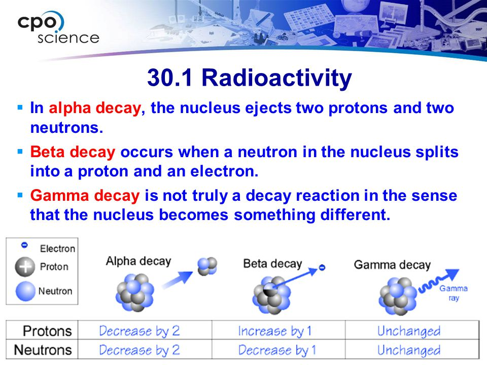 30.1 Radioactivity In alpha decay, the nucleus ejects two protons and two neutrons.