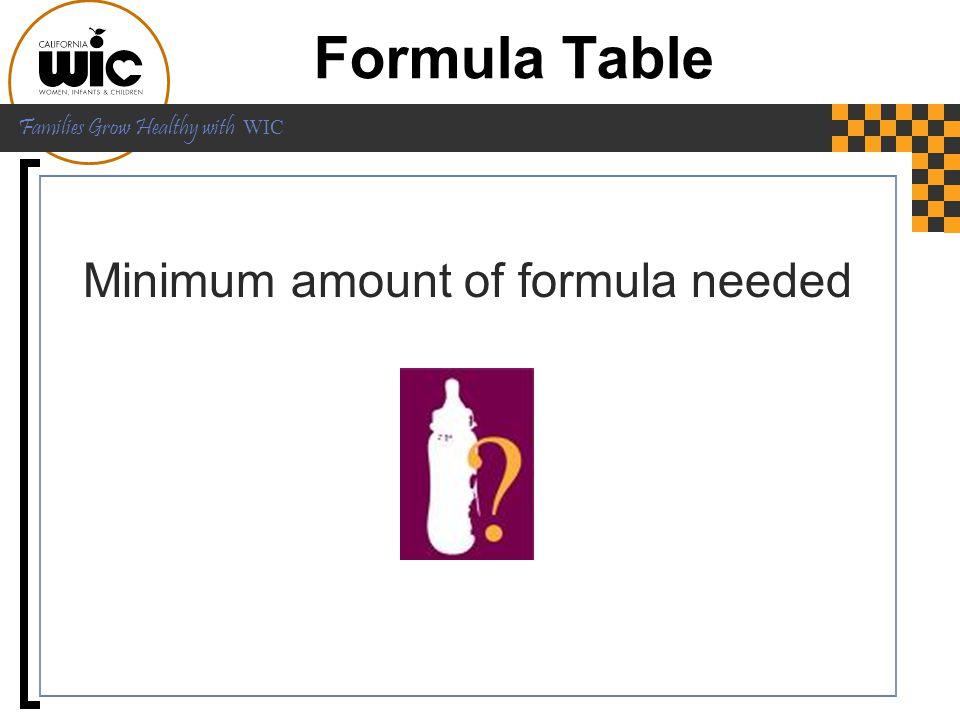 Minimum amount of formula needed