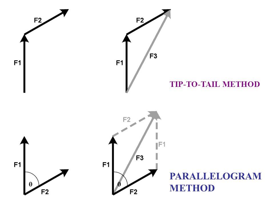 TIP-TO-TAIL METHOD PARALLELOGRAM METHOD