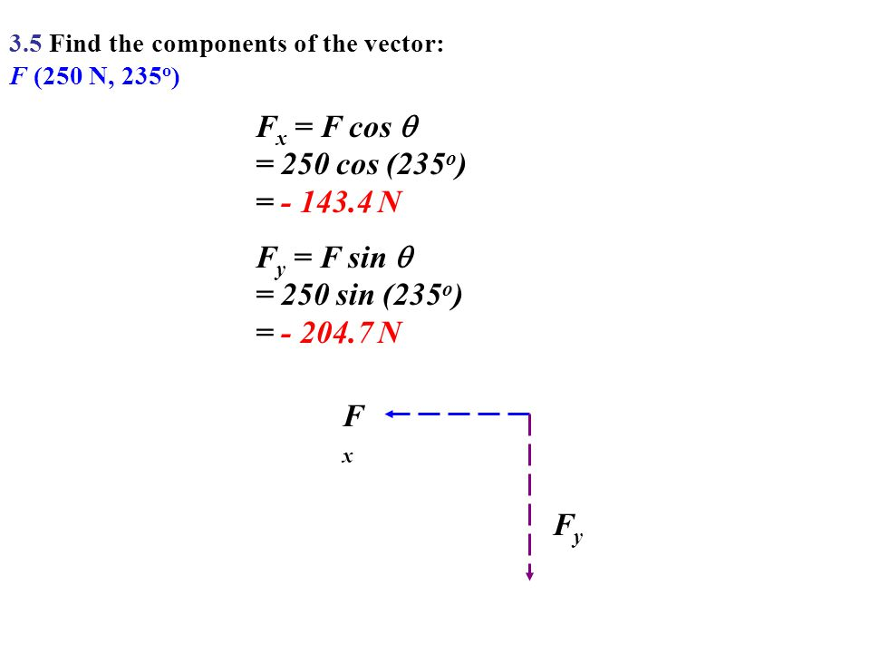 Fx = F cos  = 250 cos (235o) = - 143.4 N Fy = F sin 