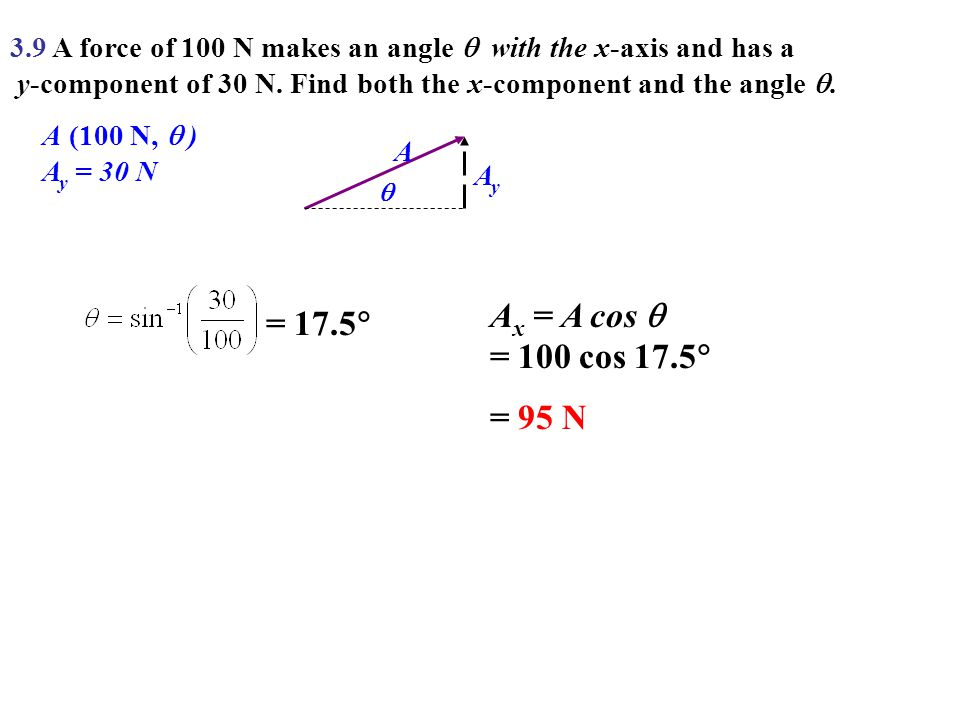 3.9 A force of 100 N makes an angle  with the x-axis and has a