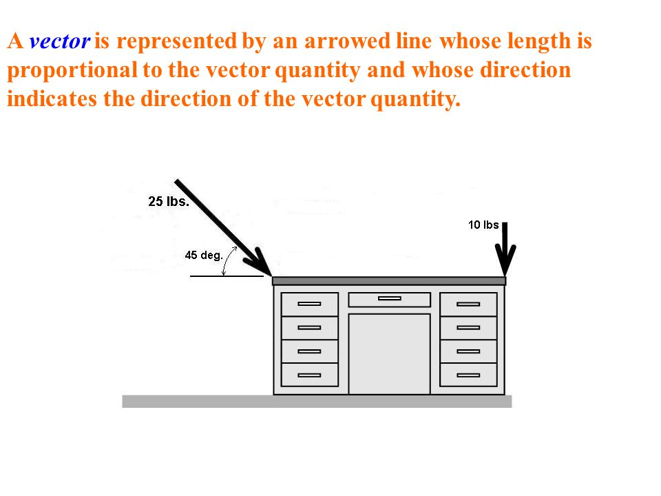 A vector is represented by an arrowed line whose length is proportional to the vector quantity and whose direction indicates the direction of the vector quantity.