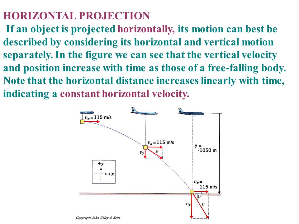 HORIZONTAL PROJECTION