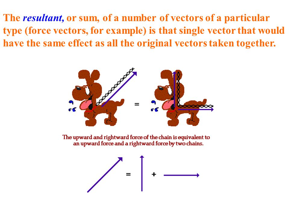 The resultant, or sum, of a number of vectors of a particular type (force vectors, for example) is that single vector that would have the same effect as all the original vectors taken together.