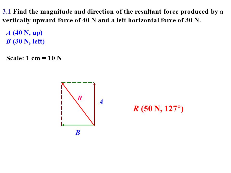 3.1 Find the magnitude and direction of the resultant force produced by a vertically upward force of 40 N and a left horizontal force of 30 N.