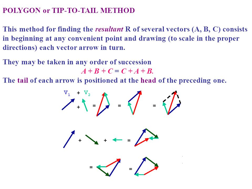 POLYGON or TIP-TO-TAIL METHOD