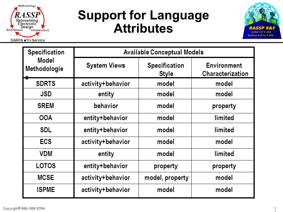 Support for Language Attributes
