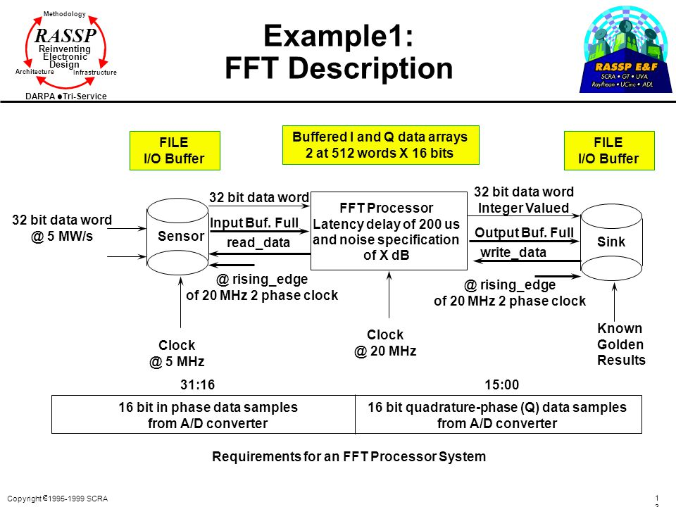 Example1: FFT Description