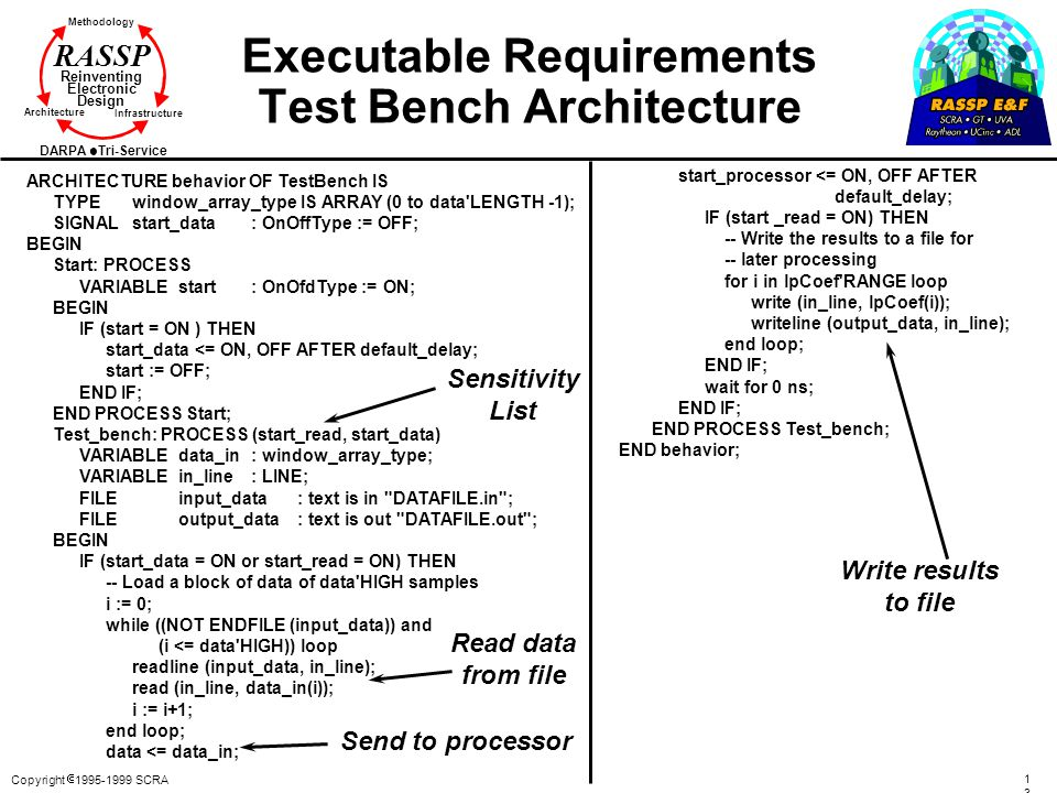 Executable Requirements Test Bench Architecture