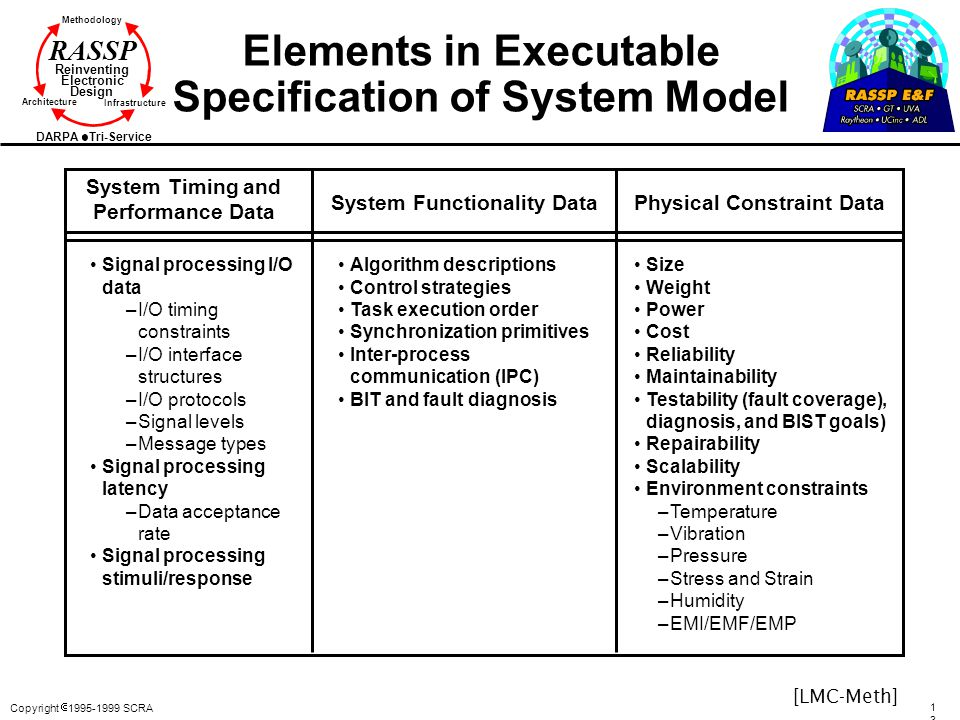 Elements in Executable Specification of System Model