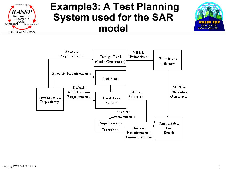 Example3: A Test Planning System used for the SAR model