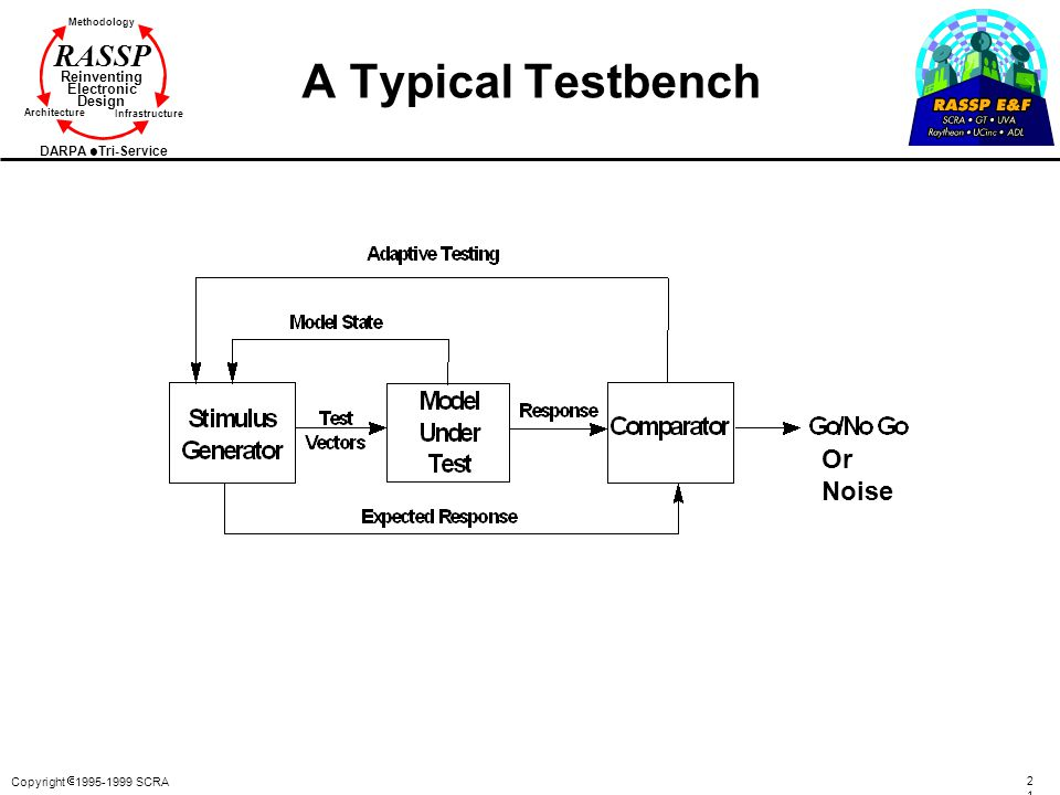 A Typical Testbench Or Noise