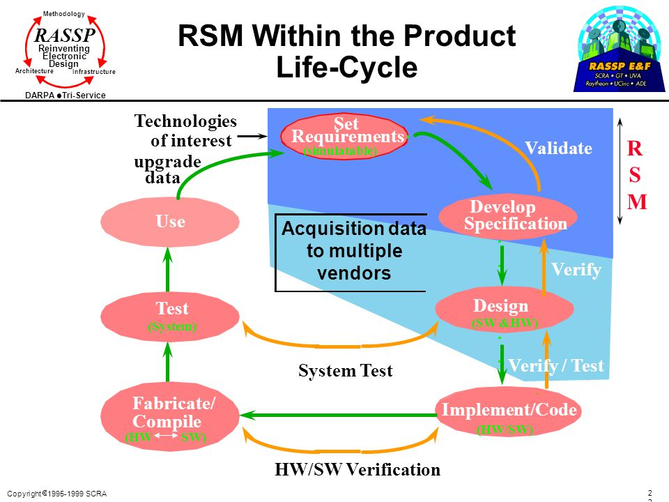 RSM Within the Product Life-Cycle