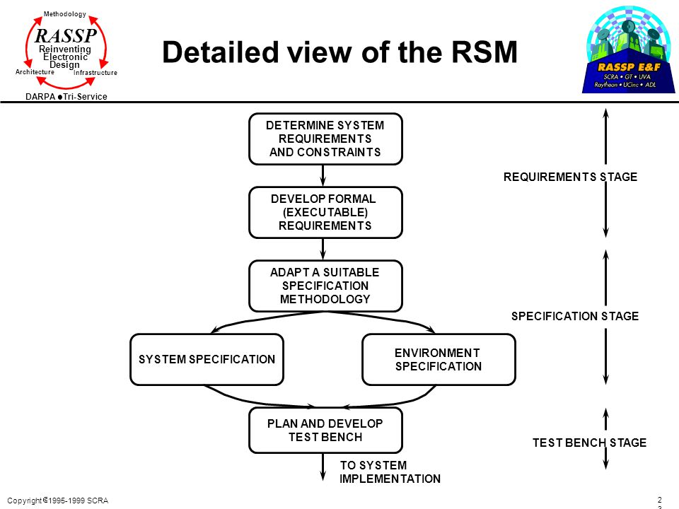 Detailed view of the RSM