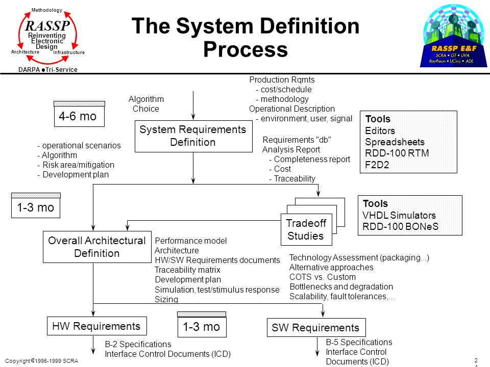 The System Definition Process