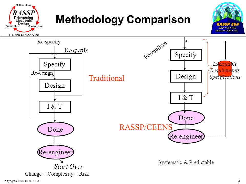 Methodology Comparison