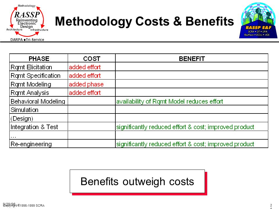 Methodology Costs & Benefits