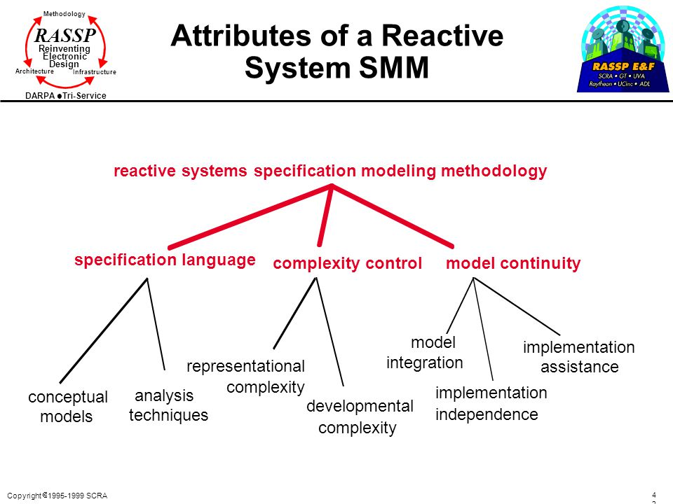 Attributes of a Reactive System SMM