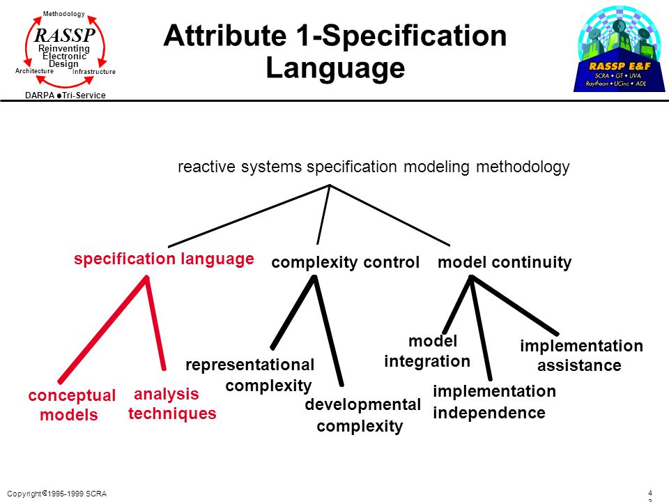 Attribute 1-Specification Language